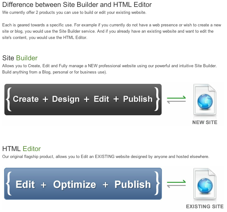 Easy Web Editor Website Creator
